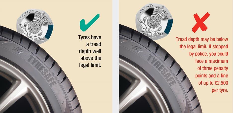 20p Tyre Test